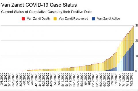 Number of active cases drops for VZC